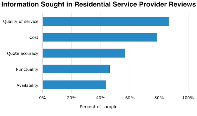 information-sought-in-residential-service-provider-reviews