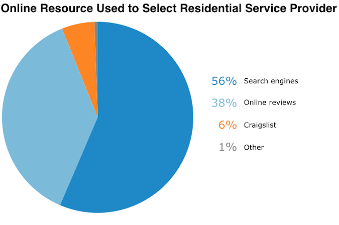 online-resources-used-to-select-rps