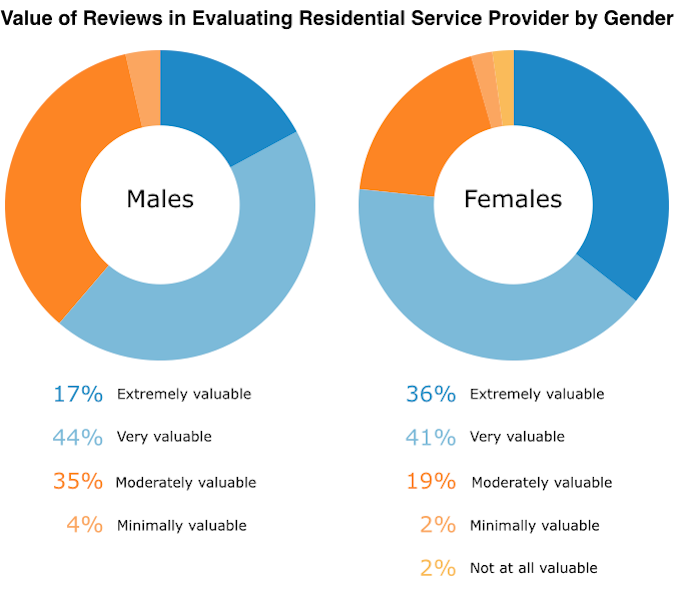 value-of-reviews-in-evaluating-residential-service-providers-by-gender
