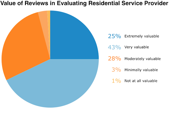 value-of-reviews-in-evaluting-rsp
