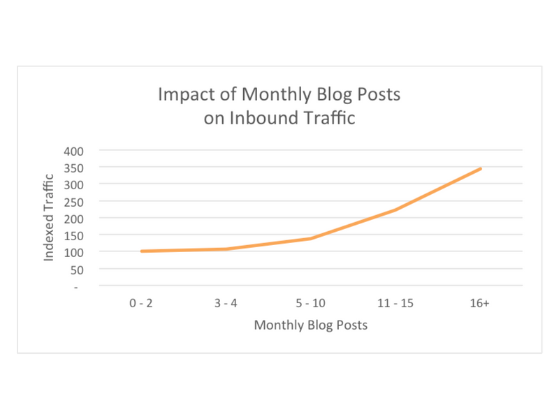monthly blog post graph from hubspot