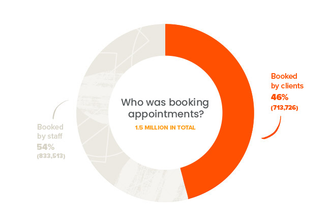 online booking appointment stats 2019